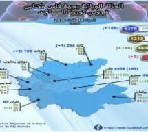 ارتفاع في عدد المصابين بإقليم تاونات إلى 109 وتسجيل 9 إصابات جديدة بكورونا والحصيلة بالجهة تصل إلى 159حالة مؤكدة !